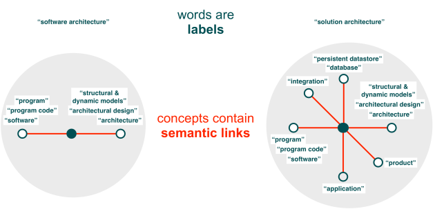 words vs concepts