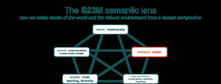 s23m-semantic-lens