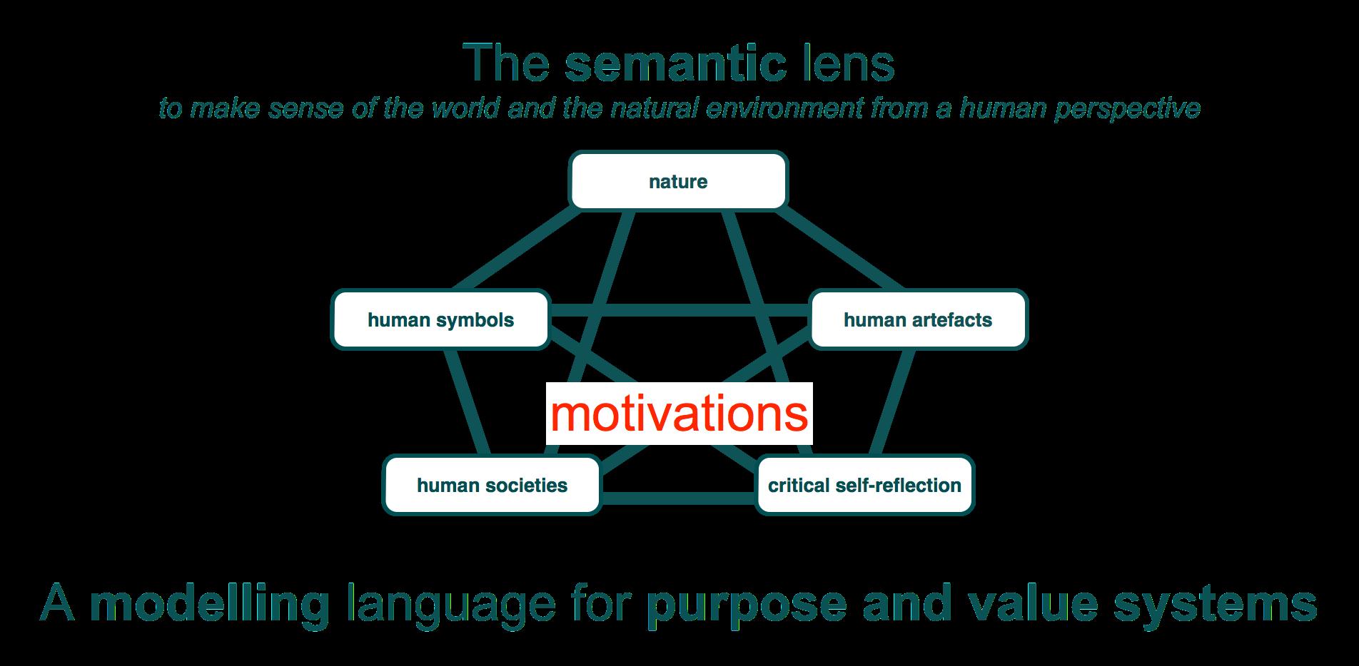 semantic lens