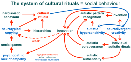 social-behaviour