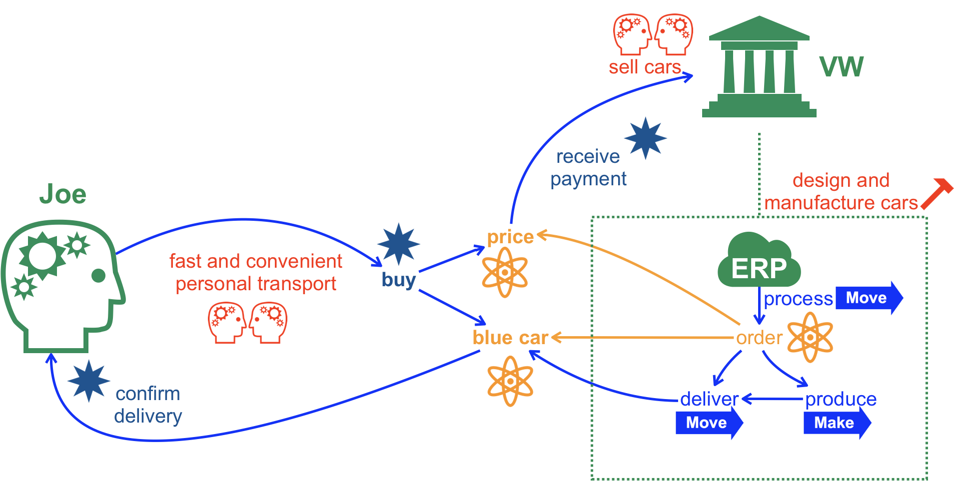 logisticflow