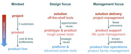 productlineengineering